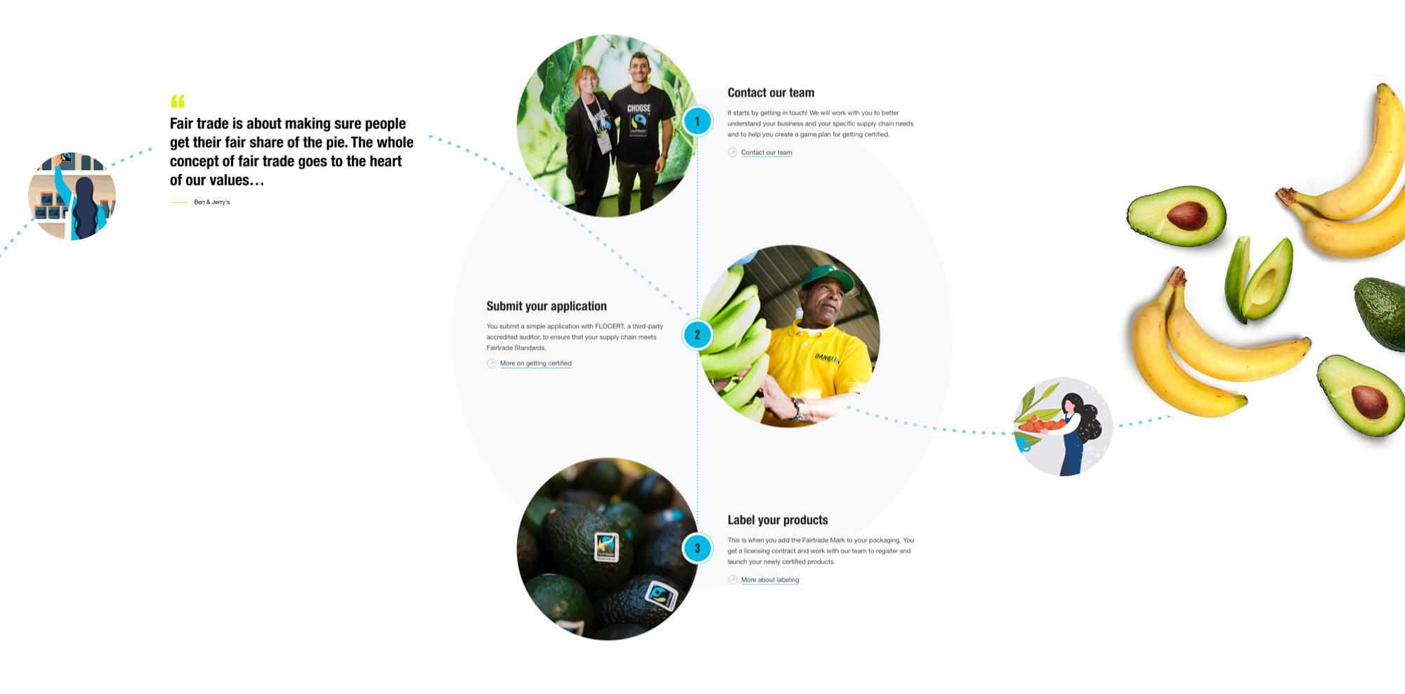 Process graphic describing content design